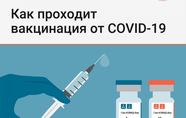 В Челябинске продолжается вакцинация от COVID-19